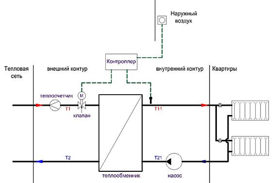 Тепловая сеть поступает в дом